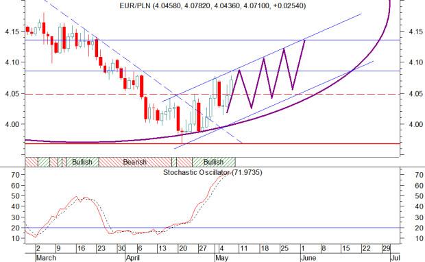 07-05 EUR-PLN-daily